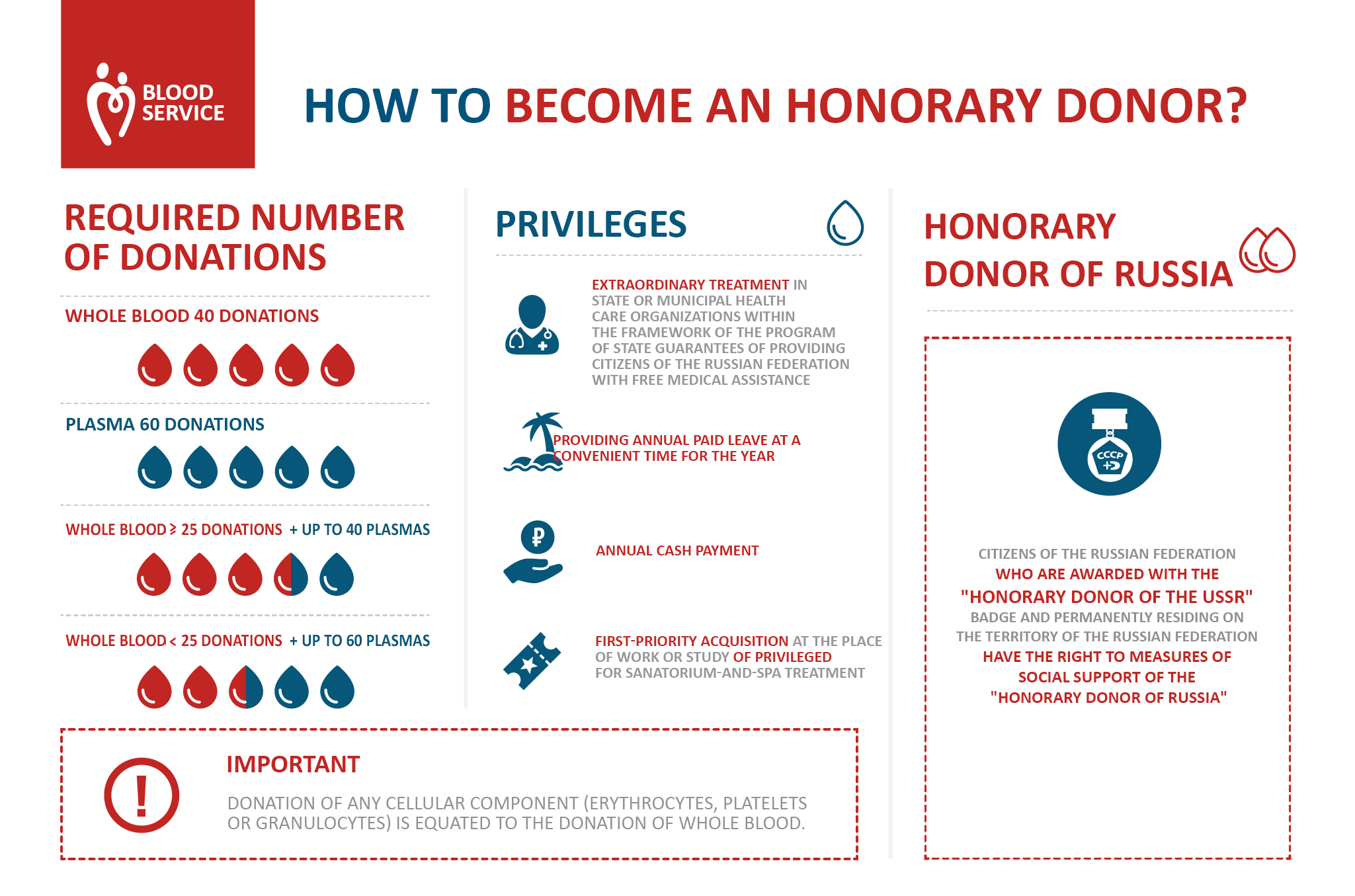 How to become an Honorary Donor of Russia?